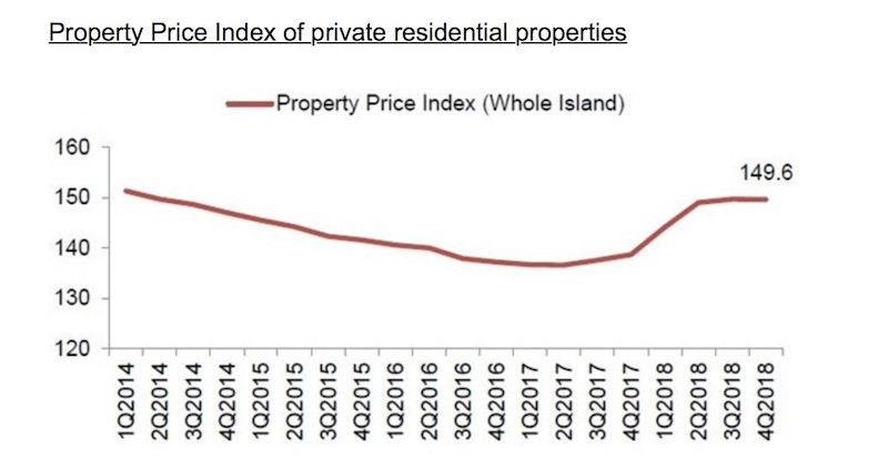 URA Property Price Index 2018