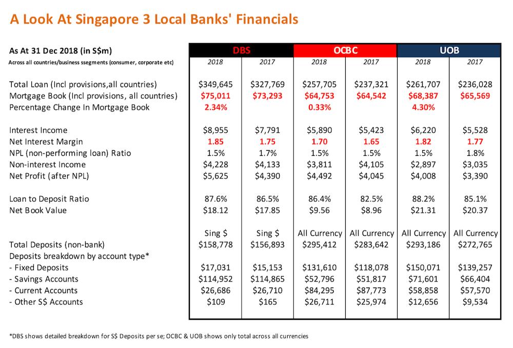 OCBC UOB DBS financial results 2018