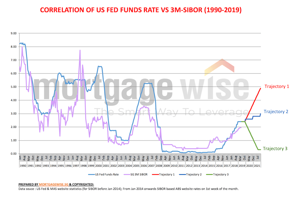 correlation between singapore and us interest rates