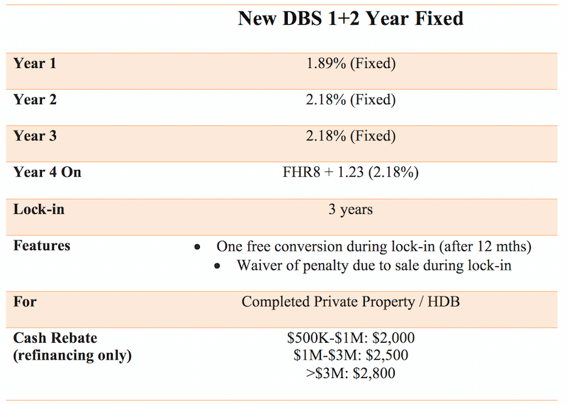 DBS new fixed rate home loan July 2019