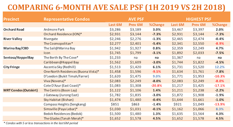 Singapore property prices 2019