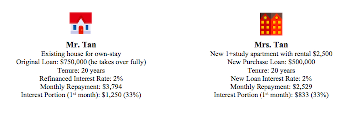 2 case study examples on interest rate