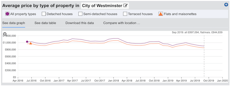 london property prices in city of westminster