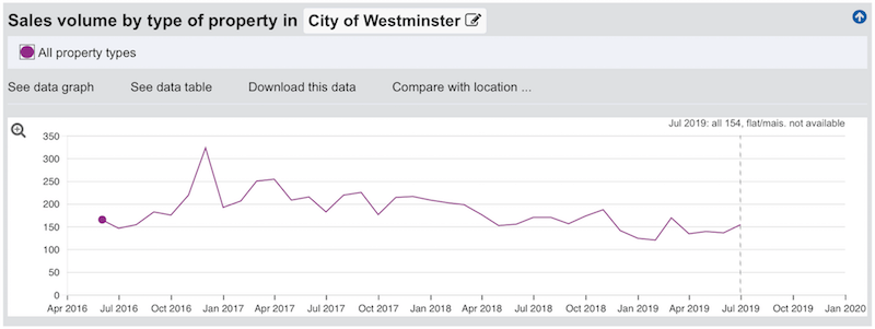 london property volume transactions in city of westminster