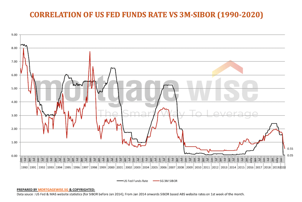 3-month SIBOR vs fed funds rate