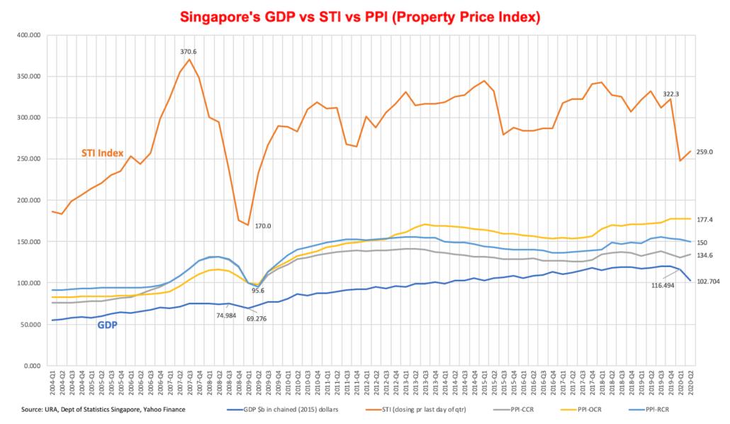 Singapore Property prices, GDP, Stock market
