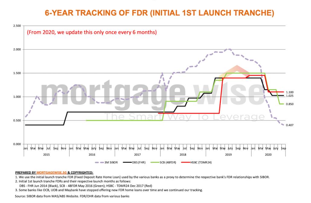 correlation FHR FDR TDMR with 3-month SIBOR